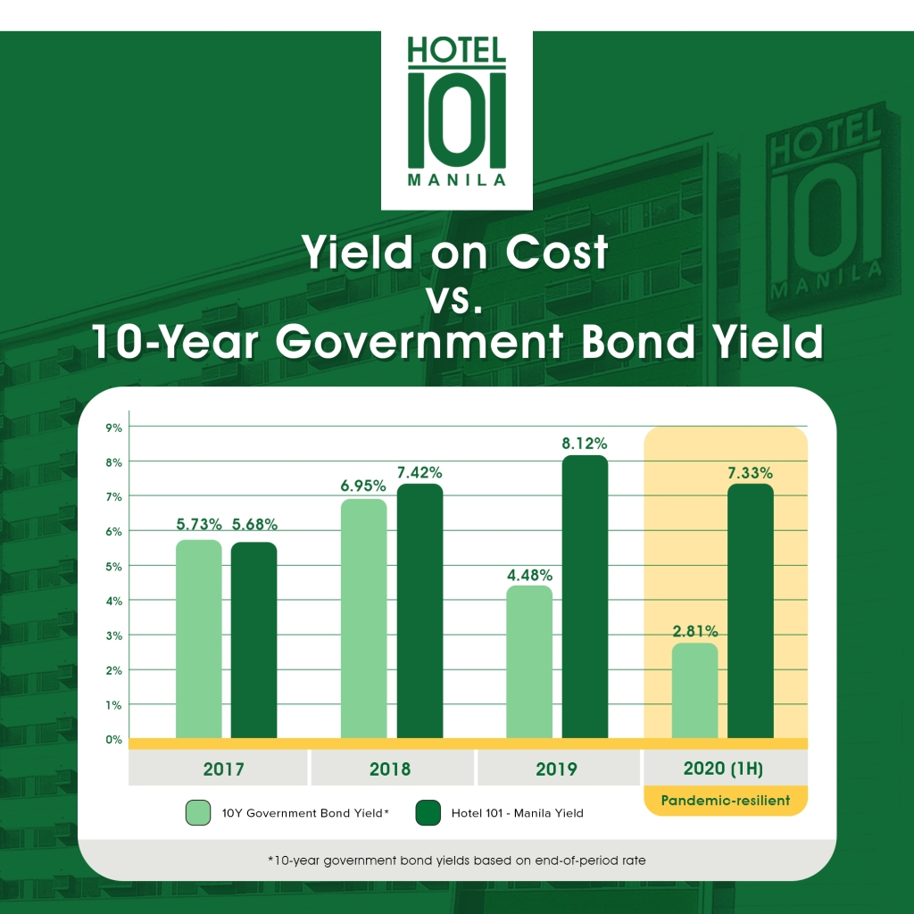 Hotel 101 Yield on Cost vs. 10-Year Government Bond Yield