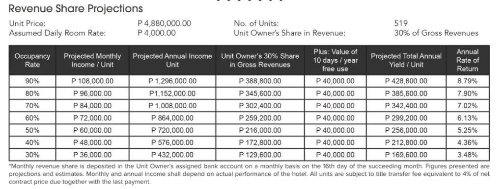 Hotel 101 - Davao Revenue Projections