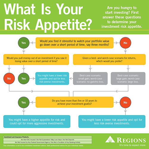 What Is Your Risk Appetite?